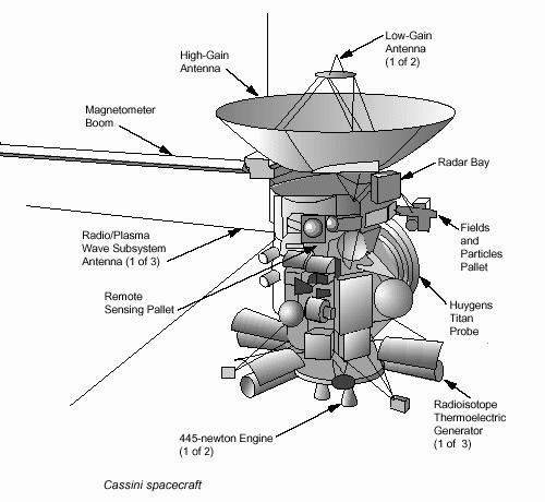 The Cassini Mission To Saturn