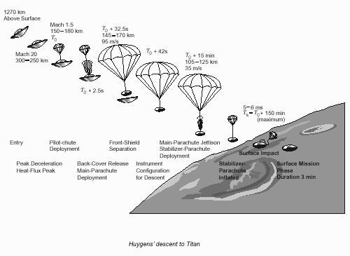 Cassini Huygens Diagram - Pics about space